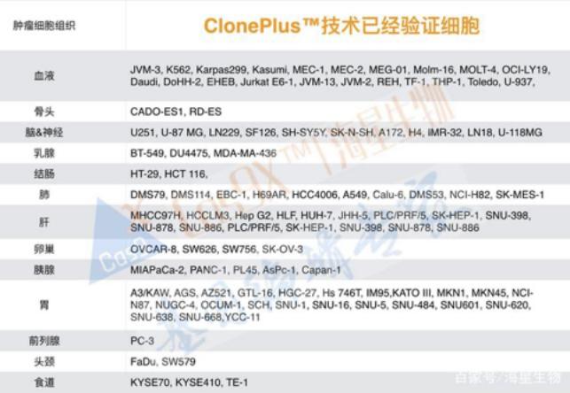 克隆技术 ClonePlus™